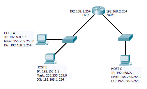 The life of an ip packet ccna exam sim we have two ethernet networks connected via a single router first i will describe what happens when a host communicates with another host on the same freerunsca Images